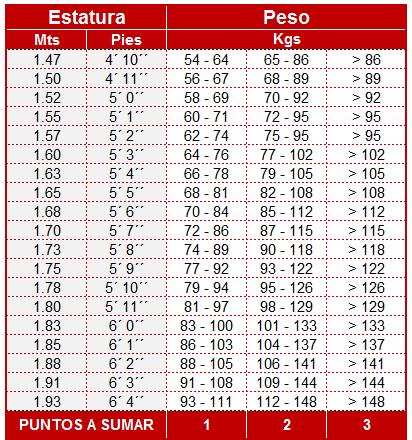 tabla-peso-estatura